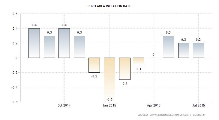 Euro Zone CPI