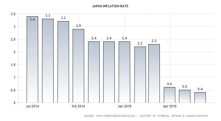 Japanese CPI