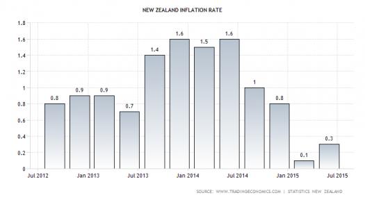New Zealand CPI