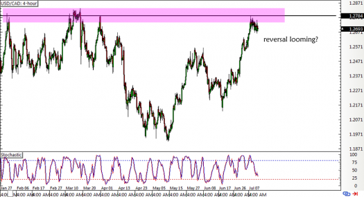 USD/CAD 4-hour Chart