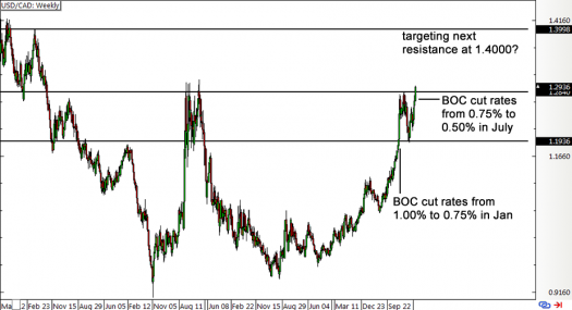USD/CAD Weekly Forex Chart