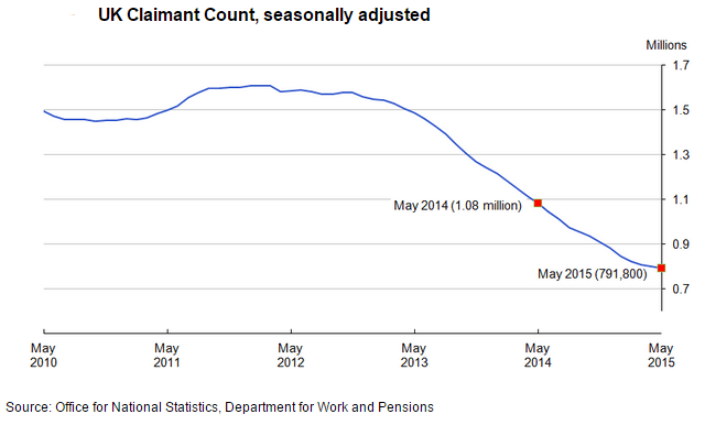 uk claimant count