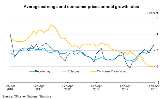 uk earnings