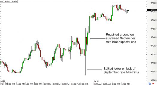 USDX 15-min Chart