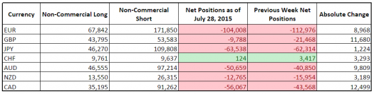 CFTC COT Forex Positioning (July 28, 2015)