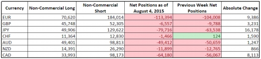 CFTC COT Forex Positioning (August 4, 2015)