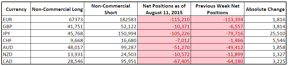CFTC COT Forex Positioning (August 11, 2015)