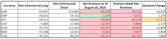 CFTC COT Forex Positioning (August 25, 2015)
