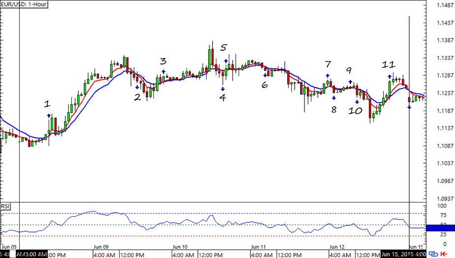 Eur/usd forex chart