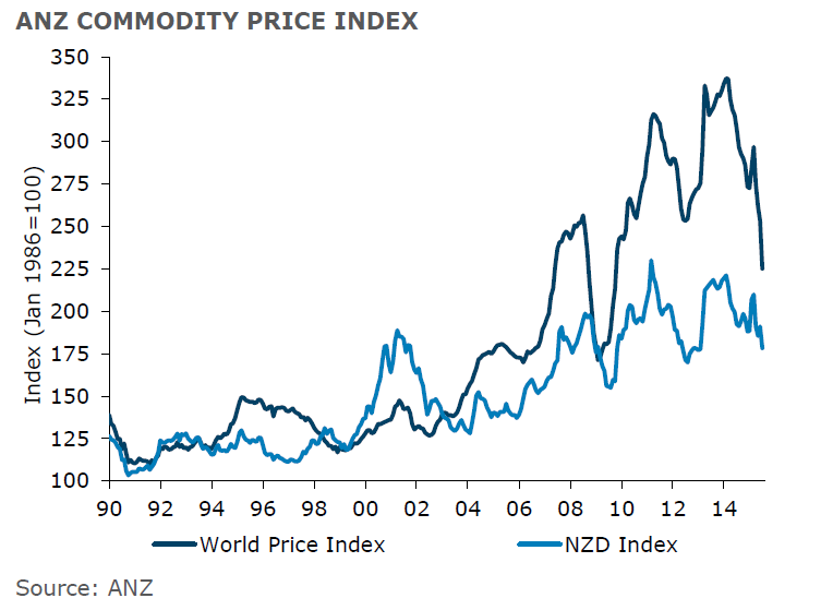 anz commodity price index
