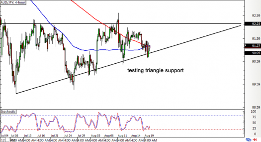AUD/JPY 4-hour Forex Chart
