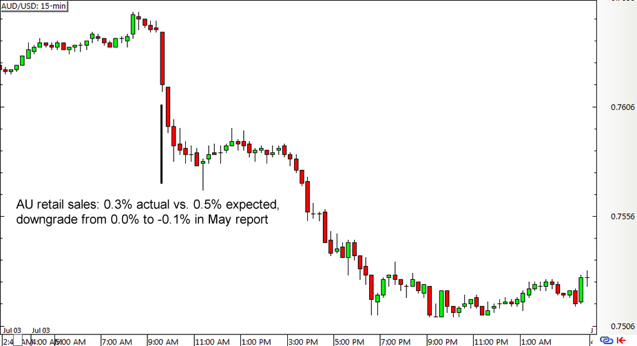 AUD/USD 15-min Forex Chart (July 3, 2015)
