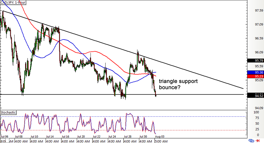 CAD/JPY 1-hour Forex Chart
