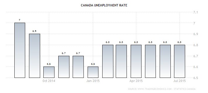 Forex - Canadian Jobless Rate