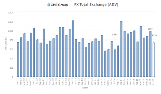 CME Group Forex Volumes