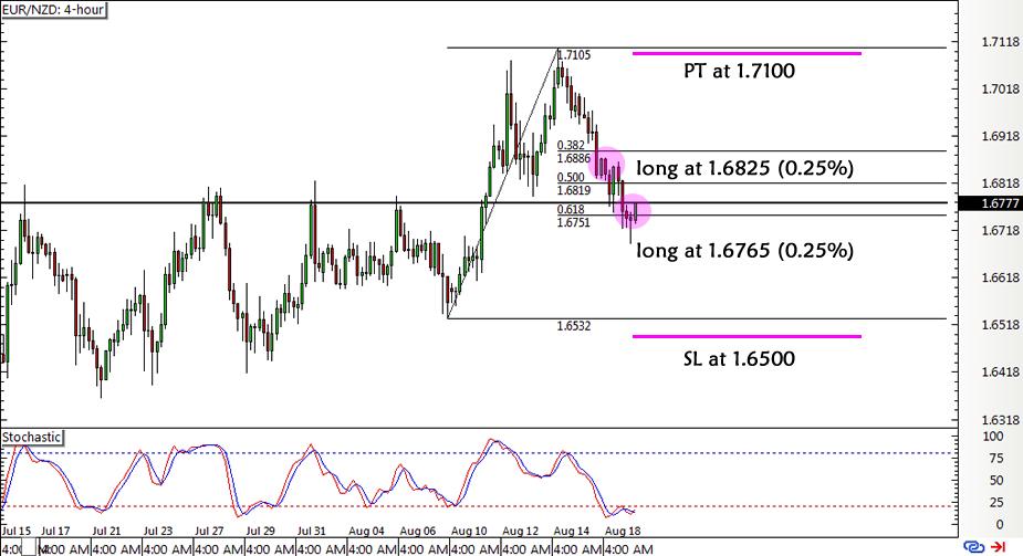 EUR/NZD 4-hour Forex Chart