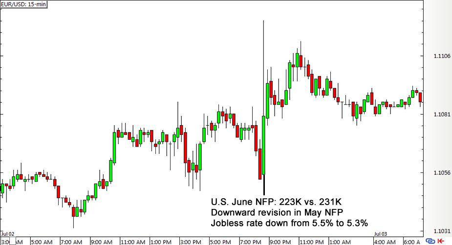 EUR/USD 15-min Forex Chart