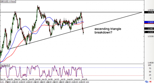 GBP/USD 4-hour Forex ChartGBP/USD 4-hour Forex Chart