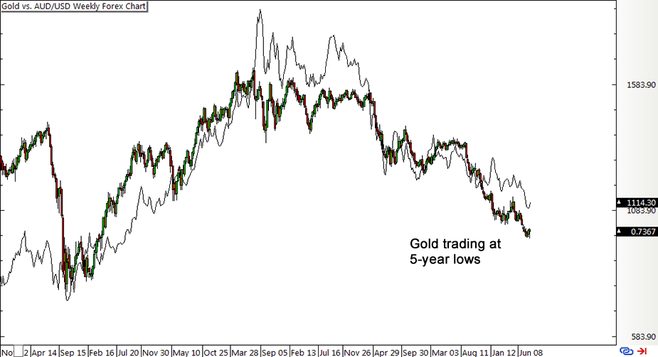 Gold vs. AUD/USD Weekly Forex Chart