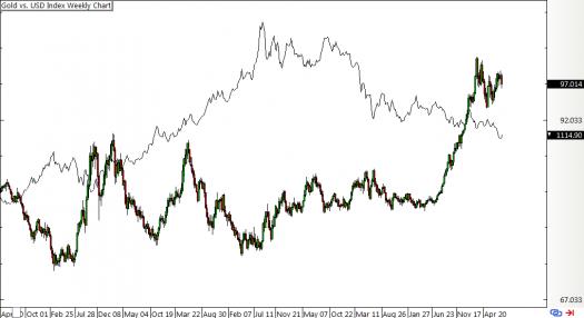Gold vs. U.S. Dollar Index Weekly Chart
