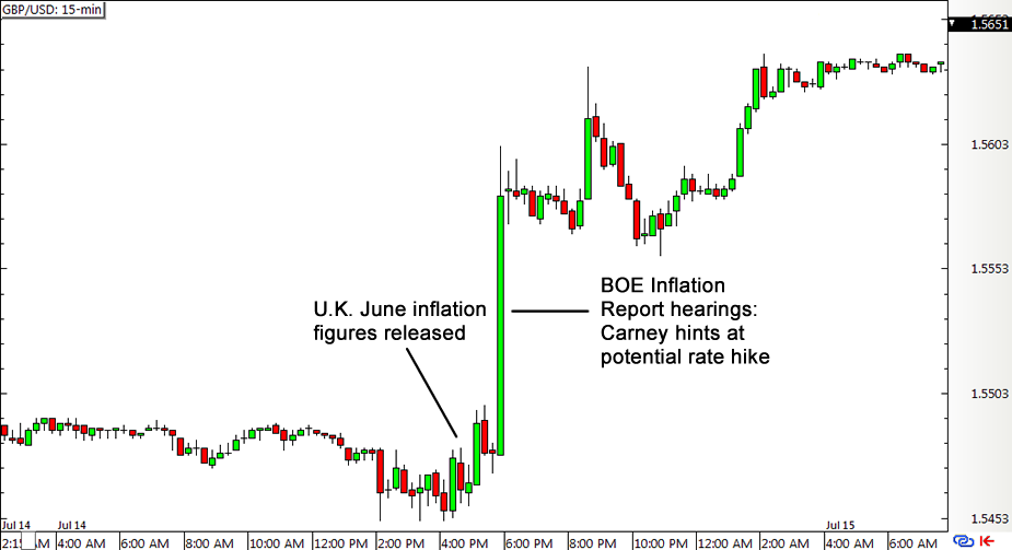 GBP/USD 15-min Forex Chart