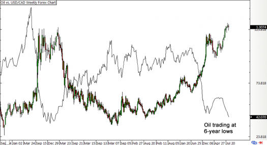 Oil vs. USD/CAD Weekly Forex Chart