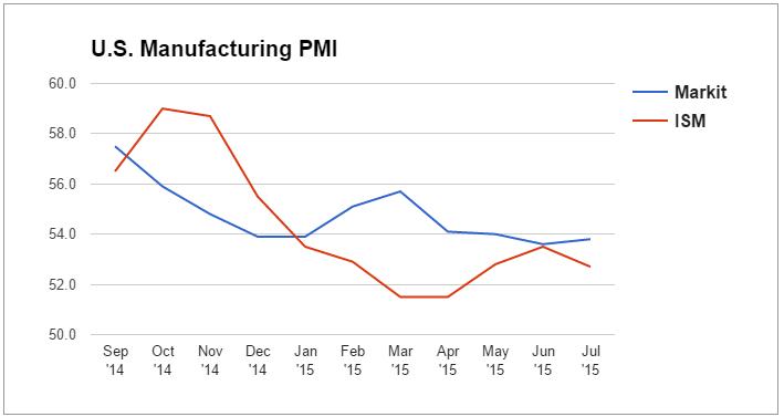 U.S. PMI