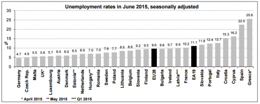 Euro Zone Member Countries Jobless Rate