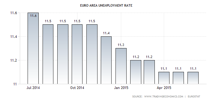 Euro Zone Jobless Rate