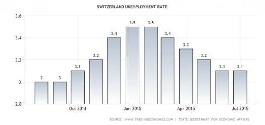 Swiss Jobless Rate