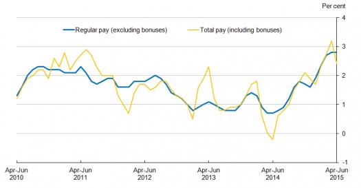 U.K. Wage Growth