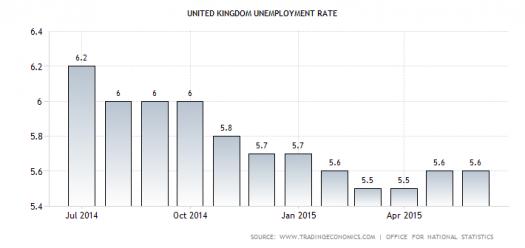 U.K. Jobless Rate