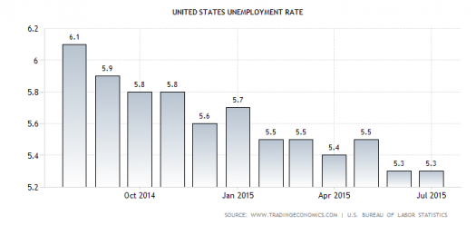 U.S. Jobless Rate