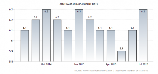 Australian Jobless Rate