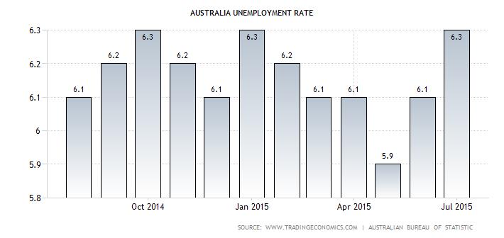 Australian Jobless Rate