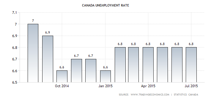 Canadian Jobless Rate