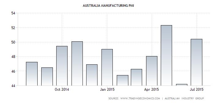 Australian PMI