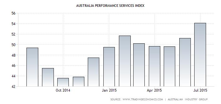 Australian PSI