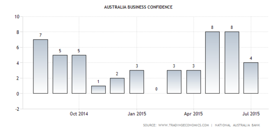 Australian Business Confidence