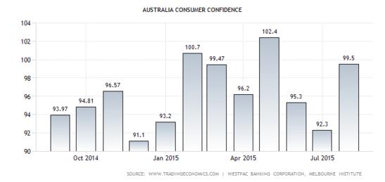 Australian Consumer Confidence