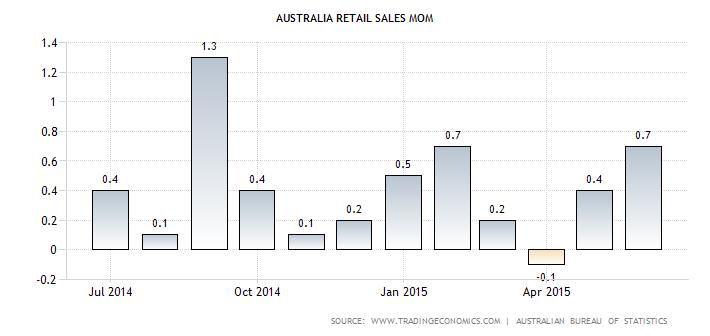 Australian Retail Sales