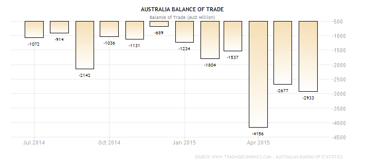 Australian Trade Balance