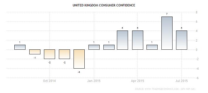 U.K. Consumer Confidence