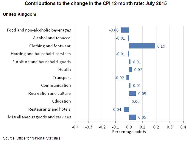 U.K. CPI Contributions