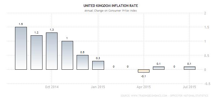 U.K. CPI