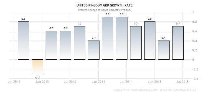U.K. GDP