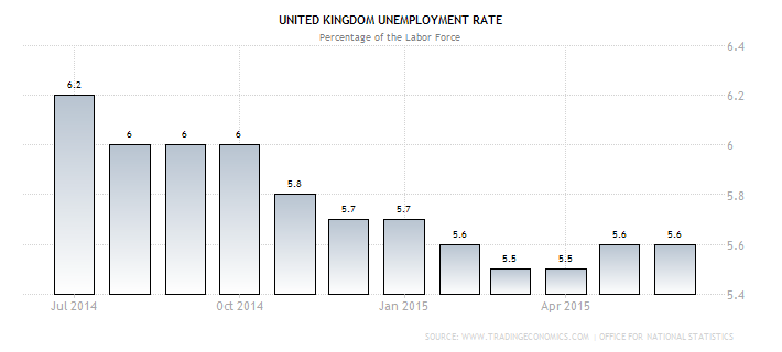 U.K. Jobless Rate