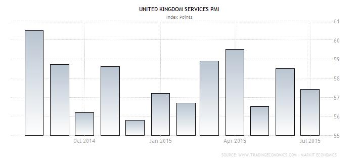 U.K. Services PMI
