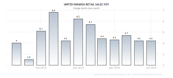 U.K. Retail Sales