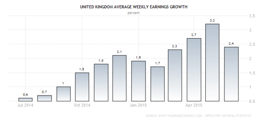 U.K. Wage Growth